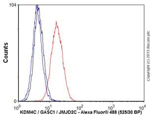Flow Cytometry - Anti-KDM4C / GASC1 / JMJD2C antibody [5B9] (ab123900)