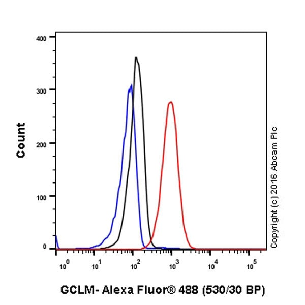 Flow Cytometry - Anti-GCLM antibody [EPR6668] (ab124827)