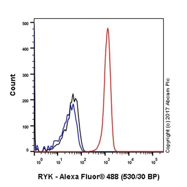Flow Cytometry - Anti-RYK antibody [EPR5169(2)] (ab124961)
