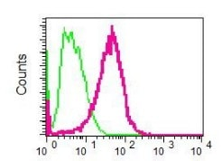 Flow Cytometry - Anti-Pentraxin 3 antibody [EPR6699] (ab125007)