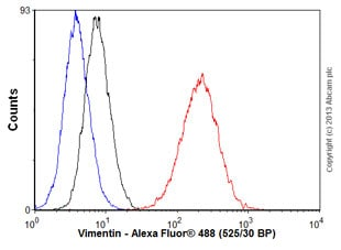 Flow Cytometry - Anti-Vimentin antibody [2D1] (ab125089)
