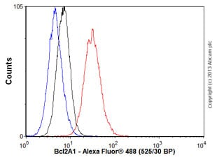 Flow Cytometry - Anti-Bcl2A1 antibody [SPM117] (ab125259)