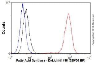 Flow Cytometry - Anti-Fatty Acid Synthase antibody [EPR7466] (ab128870)