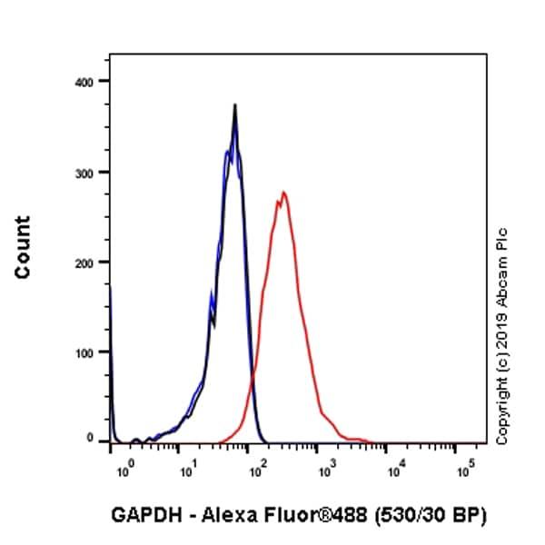 Flow Cytometry - Anti-GAPDH antibody [EPR6256] - Loading Control (ab128915)