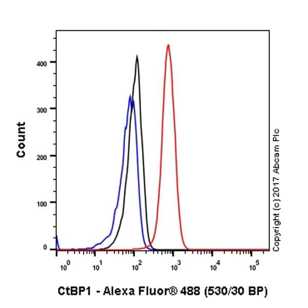 Flow Cytometry - Anti-CtBP1 antibody [EPR6800] (ab129181)
