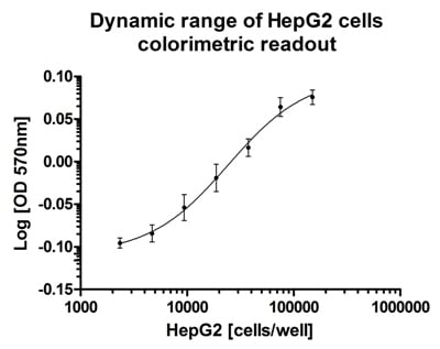 Cell Viability Resazurin Assay (ab129732)