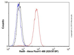 Flow Cytometry - Anti-Rad9 antibody [93A535] (ab13600)