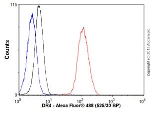 Flow Cytometry - Anti-DR4 antibody [32A242] (ab13890)
