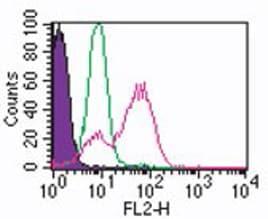 Flow Cytometry - Anti-TLR3 antibody [40C1285] (ab13915)
