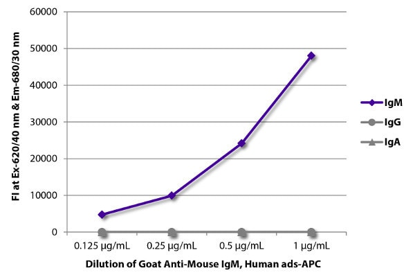 ELISA - Goat Anti-Mouse IgM mu chain (Allophycocyanin) preadsorbed (ab130780)