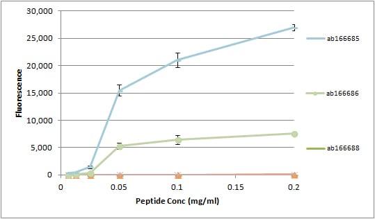 Peptide Array - Anti-Histone H2B (glcnac S112) antibody (ab130951)