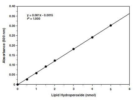 Functional Studies - Lipid Hydroperoxide (LPO) Assay Kit
