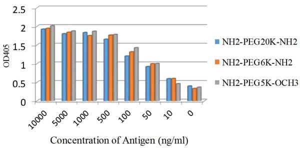 ELISA - Anti-Polyethylene glycol antibody [PEG-2-128] (ab133471)