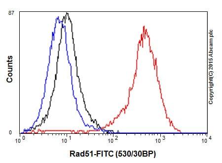 流式细胞术-抗Rad51抗体[EPR4030(3)](ab133534)