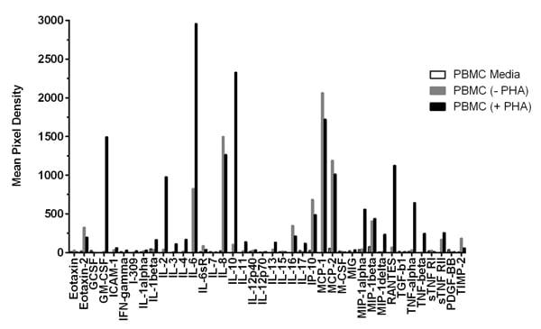 Quantification of Human Inflammation Antibody Array