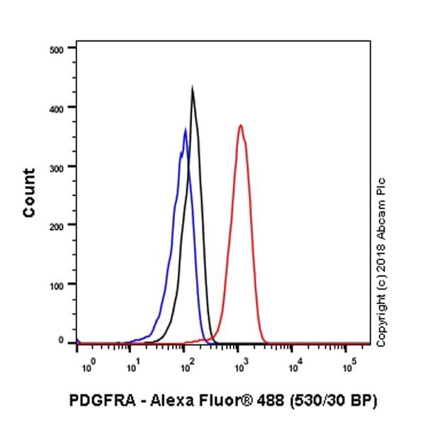 Flow Cytometry (Intracellular) - Anti-PDGFR alpha antibody [EPR5480] (ab134123)