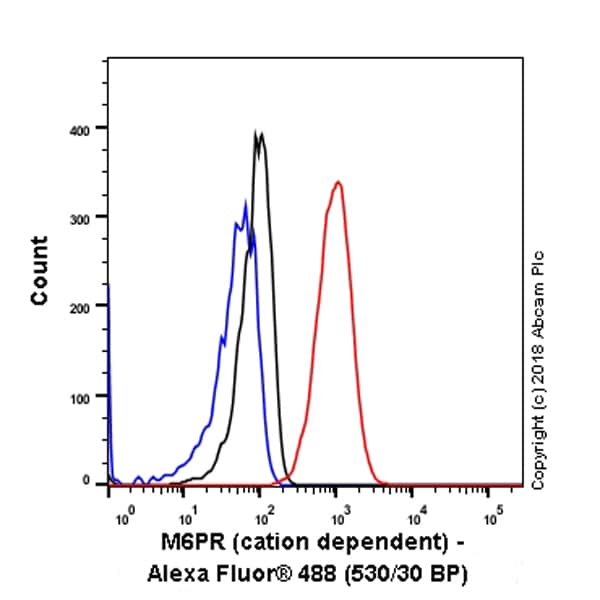Flow Cytometry (Intracellular) - Anti-M6PR (cation dependent) antibody [EPR7691] (ab134153)