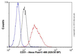 Flow Cytometry - Anti-CD31 antibody [EP3095] (ab134168)
