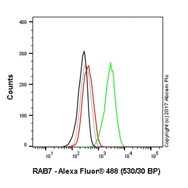 Flow Cytometry - Anti-RAB7 antibody [EPR7589] (ab137029)