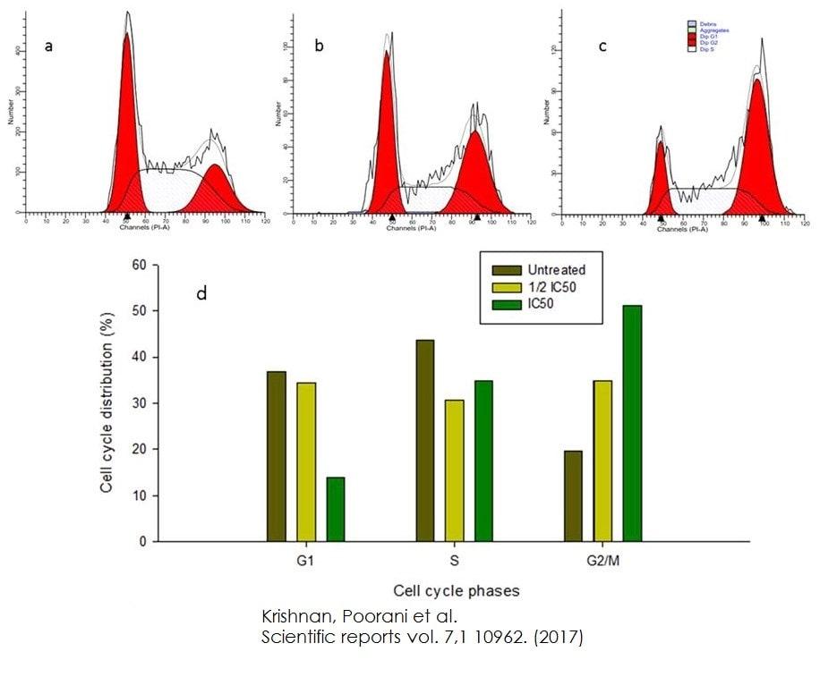 Functional Studies - Propidium Iodide Flow Cytometry Kit (ab139418)