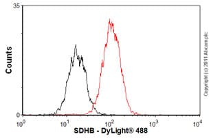 Flow Cytometry - Anti-SDHB antibody [21A11AE7] (ab14714)