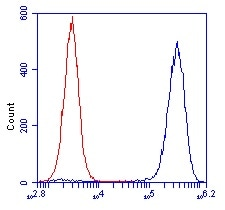 Flow Cytometry - Anti-ATPB antibody [3D5] - Mitochondrial Marker (ab14730)