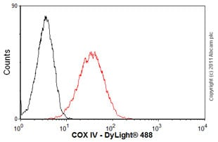 Flow Cytometry - Anti-COX IV antibody [20E8C12] (ab14744)