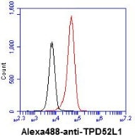 Flow Cytometry - Anti-TPD52L1 antibody [d1C5] (ab14822)