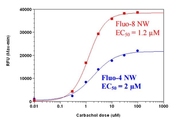 Functional Studies - Fluo-8 AM, green fluorescent calcium binding dye (ab142773)