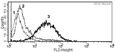 Flow Cytometry - Anti-Ki67 antibody (ab15580)