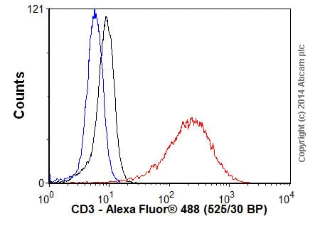 Flow Cytometry - Goat Anti-Rabbit IgG H&L (Alexa Fluor® 488) (ab150077)