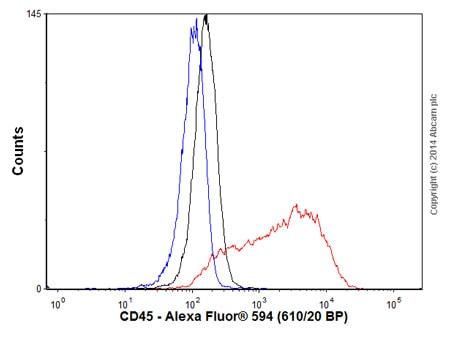 Flow Cytometry - Goat Anti-Rabbit IgG H&L (Alexa Fluor® 594) (ab150080)