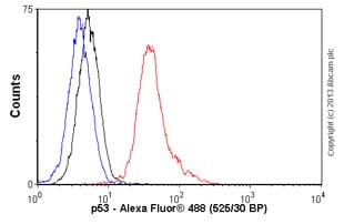 Flow Cytometry - Goat Anti-Mouse IgG H&L (Alexa Fluor® 488) (ab150113)