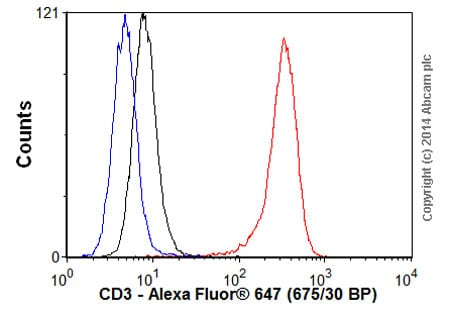 Flow Cytometry - Goat Anti-Mouse IgG H&L (Alexa Fluor® 647) (ab150115)