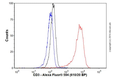 Flow Cytometry - Goat Anti-Mouse IgG H&L (Alexa Fluor® 594) (ab150116)