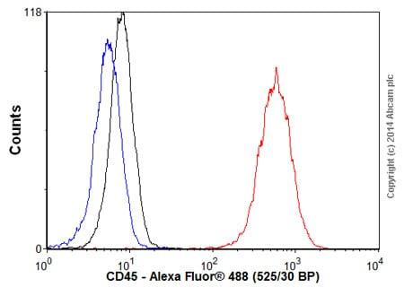 Flow Cytometry - Goat Anti-Rat IgG H&L (Alexa Fluor® 488) (ab150157)