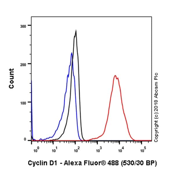 Flow Cytometry (Intracellular) - Anti-Cyclin D1 antibody [SP4] (ab16663)