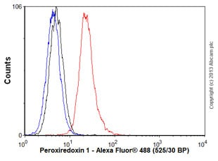 Flow Cytometry - Anti-Peroxiredoxin 1 antibody [13E7] (ab16745)