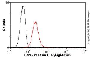 Flow Cytometry-Anti-Peroxiredoxin 4 antibody [7A1](ab16943)