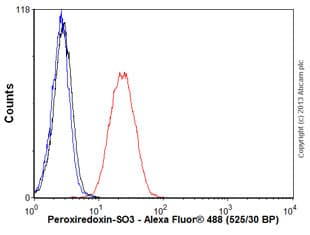 Flow Cytometry - Anti-Peroxiredoxin-SO3 antibody [10A1] (ab16951)