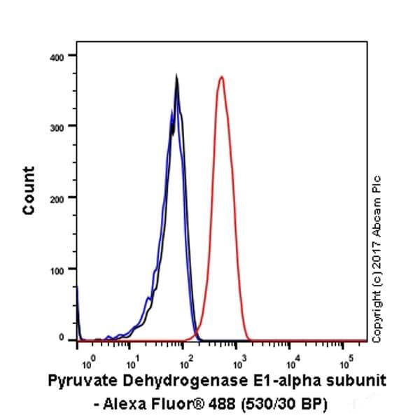 Flow Cytometry (Intracellular) - Anti-PDHA1 antibody [EPR11098] (ab168379)