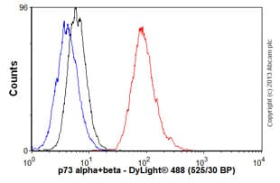 Flow Cytometry - Anti-p73 alpha+beta antibody [ER-15] (ab17230)