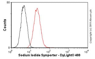 Flow Cytometry - Sodium Iodide Symporter antibody [SPM186] (ab17795)