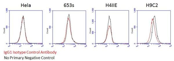 Flow Cytometry - Mouse IgG1, kappa monoclonal [15-6E10A7] - Isotype Control (ab170190)