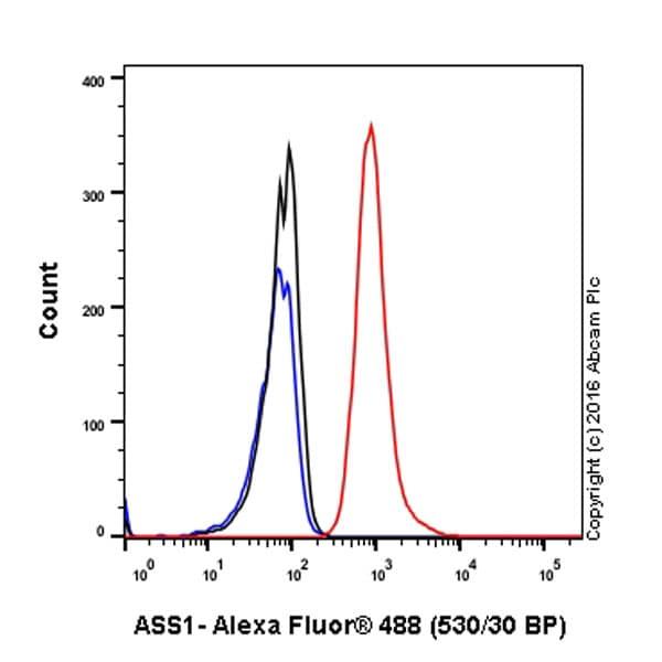 Flow Cytometry - Anti-ASS1 antibody [EPR12398] (ab170952)