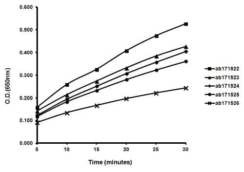 ELISA - TMB ELISA Substrate (Highest Sensitivity) (ab171522)