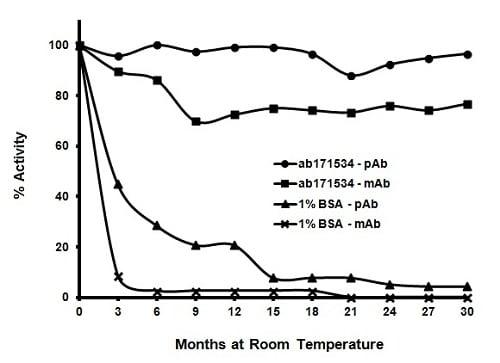 ELISA - Immunoassay Blocking Buffer (ab171534)