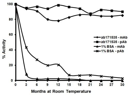 ELISA - Immunoassay Blocking (BSA Free) (ab171535)