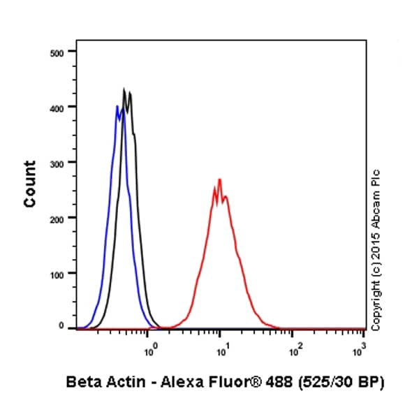 Flow Cytometry - Rabbit IgG, polyclonal - Isotype Control (ChIP Grade) (ab171870)