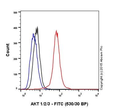 Flow Cytometry - Rabbit IgG, monoclonal [EPR25A] - Isotype Control (ab172730)